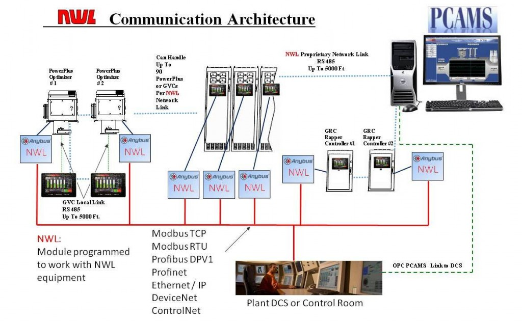 Communications Architecture for ESP Controls