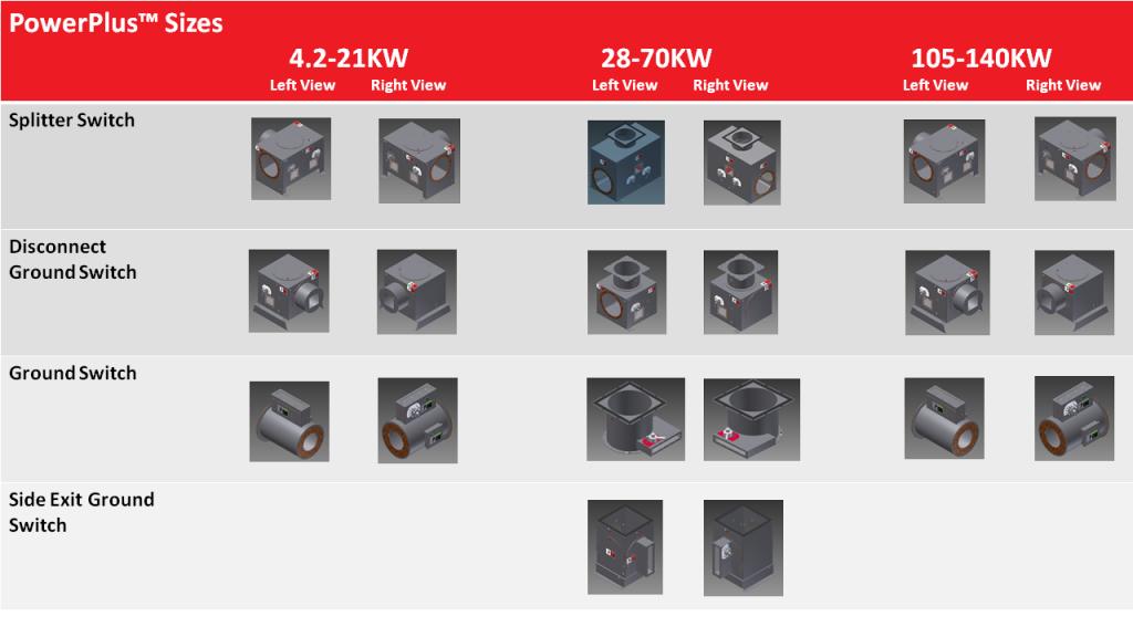 Standard PowerPlus Switch Arrangements