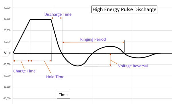 High Energy Storage, Pulse Discharge Capacitors Chart