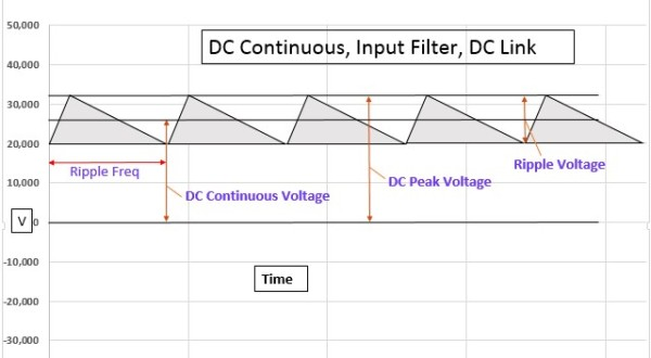 DC Continuous Voltage, DC Filtering, DC Link Capacitors Chart