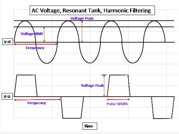 AC Voltage, Resonant Tank, Harmonic Filtering Capacitors Chart
