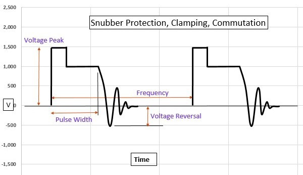 Snubber Protection, Clamping, Commutation Capacitors Chart