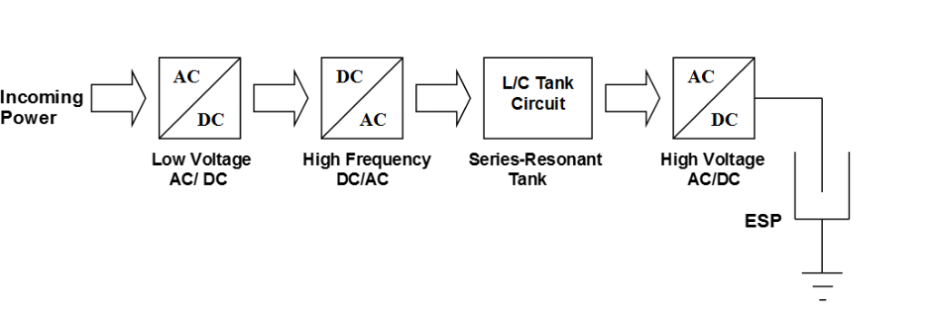 PowerPlus Functional Block diagram