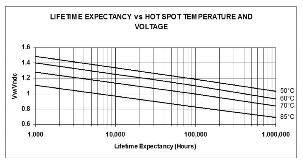 EC-Series Graph: Lifetime Expectancy vs. Hot Spot Temperature and Voltage